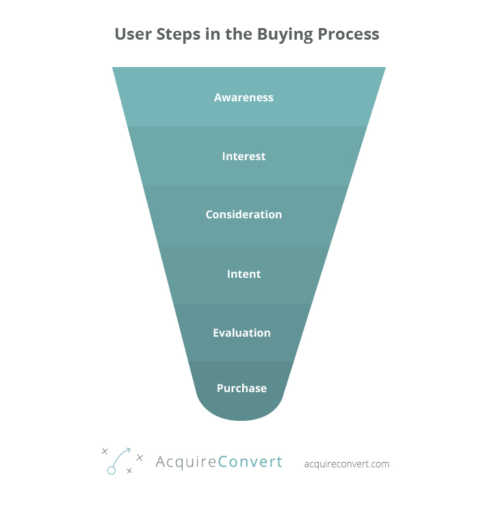 sales-funnel-buying-process