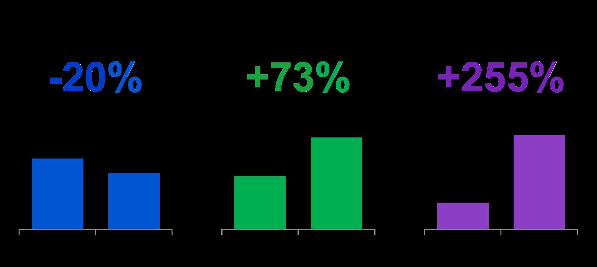careerindex-gains-new-users-with-similar-audiences_case-studies_01