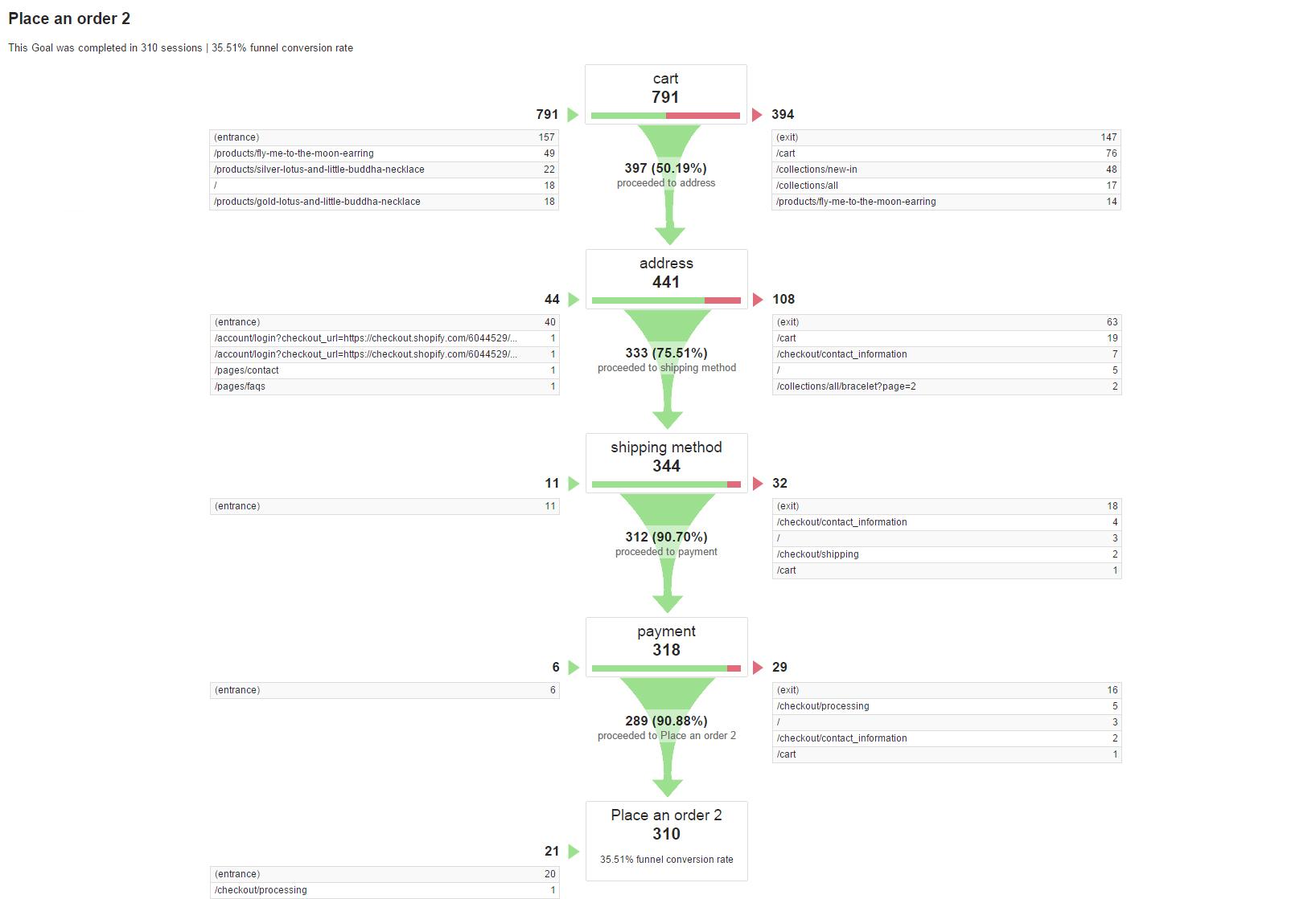 ecommerce-funnel-vizualisation