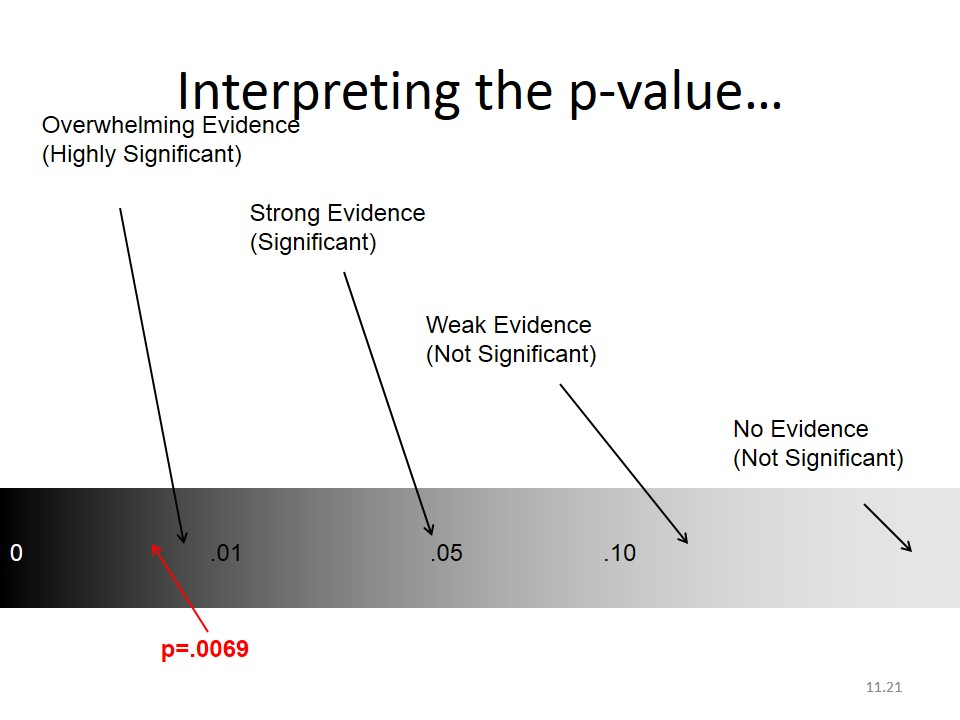Interpreting-p-value