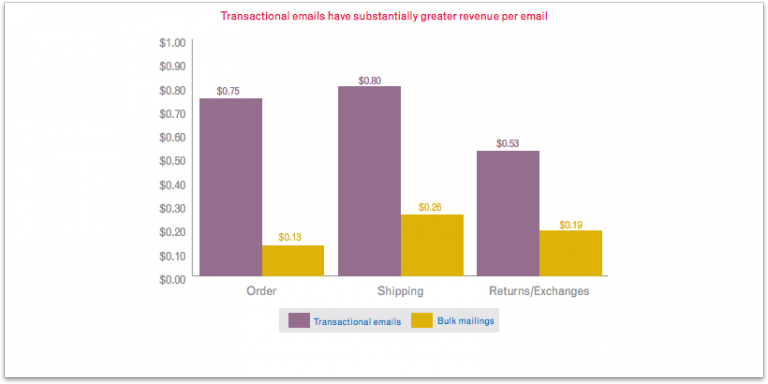 transactional emails graph