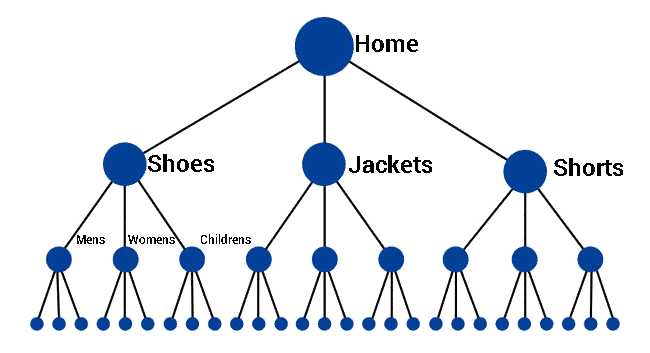 Shopify SEO Site Structure Clothing