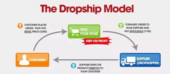 What Is Drop Shipping] Free Guide To Start Dropshipping (2019)