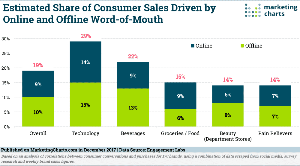 EngagementLabs W O M Contributed Share of Consumer Sales Dec2017