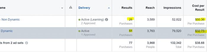 facebook ad creative compare vs non dynamic